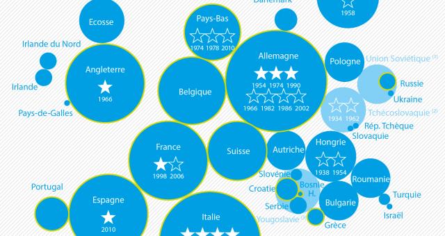 Cartographie de la coupe du monde de football réalisée par Kamisphère